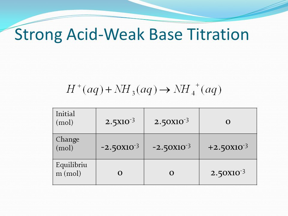 Strong Acid-Weak Base Titration At equivalence point, moles of acid equal moles of base