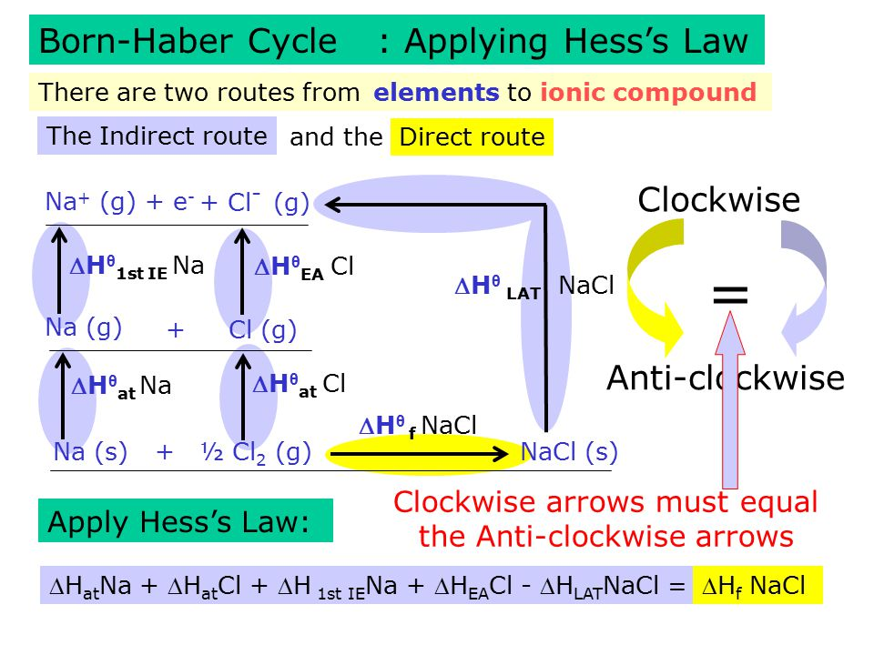 Born-Haber Cycle: Rearrange to find the lattice energy: So Born-Haber cycles can be used to calculate a measure of ionic bond strength based on experimental data.