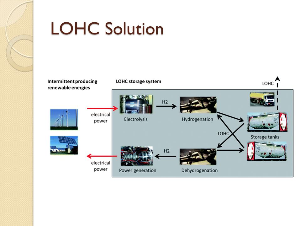 LOHC Solution