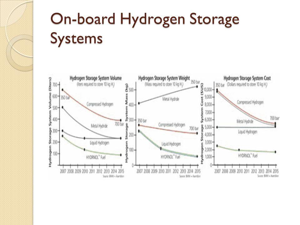On-board Hydrogen Storage Systems