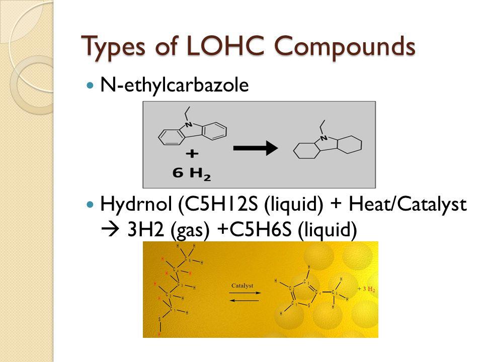 Types of LOHC Compounds N-ethylcarbazole Hydrnol (C5H12S (liquid) + Heat/Catalyst  3H2 (gas) +C5H6S (liquid)