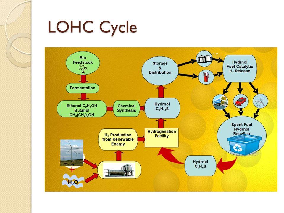 LOHC Cycle