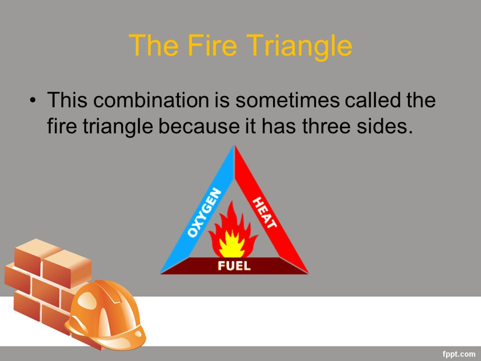 The Fire Triangle This combination is sometimes called the fire triangle because it has three sides.