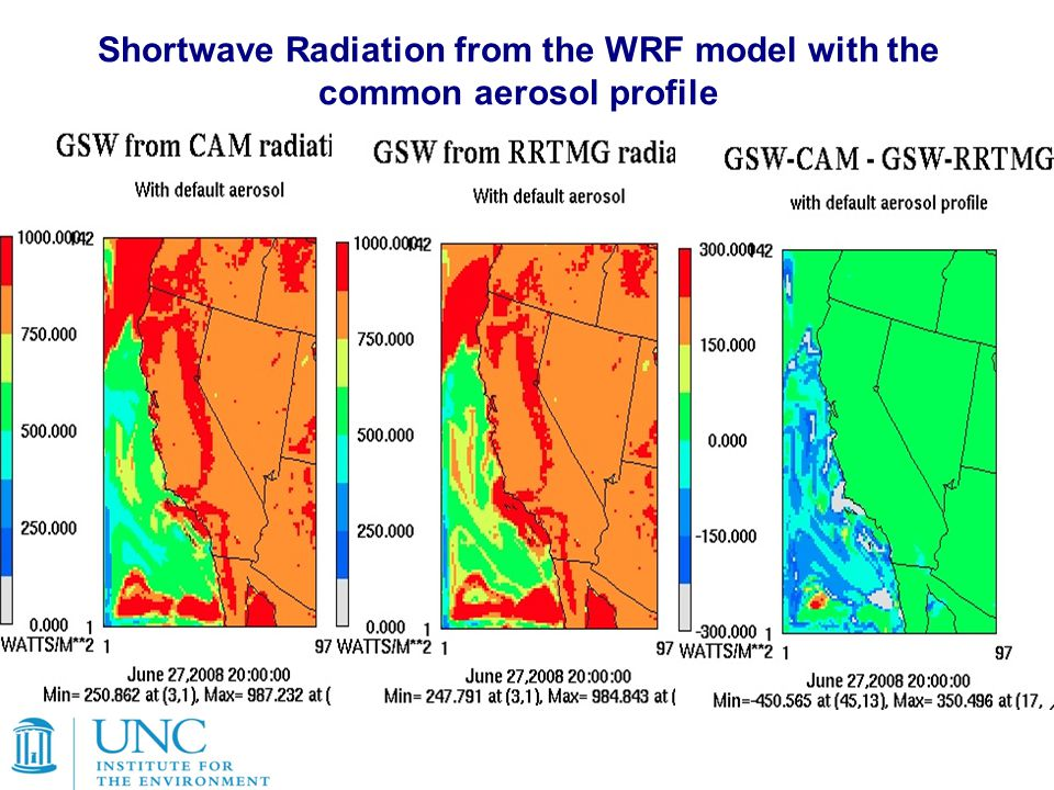 Shortwave Radiation from the WRF model with the common aerosol profile