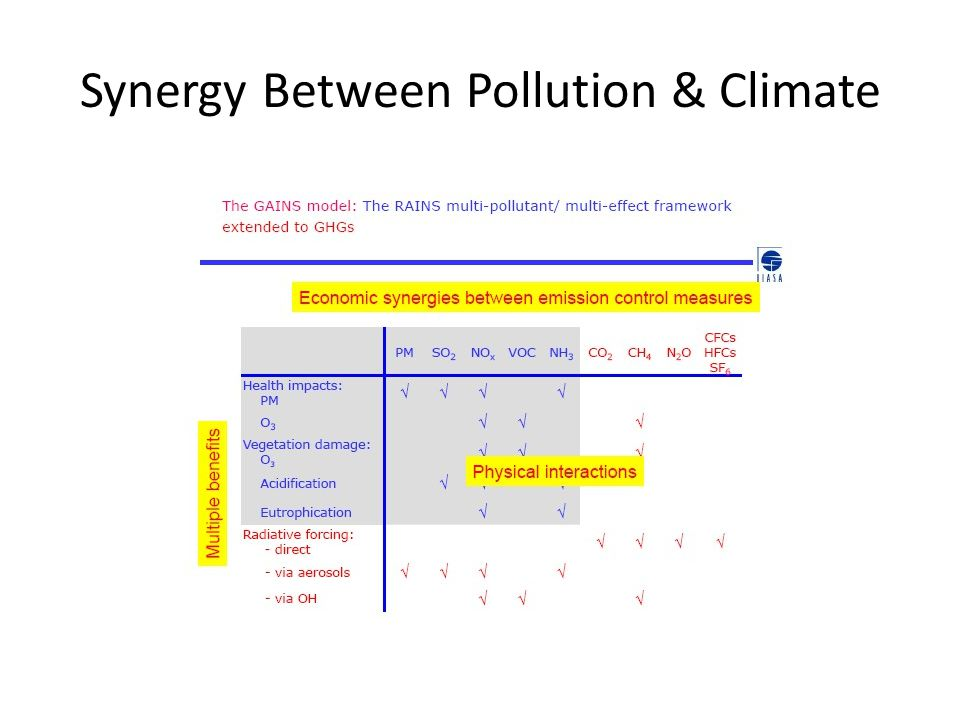 Synergy Between Pollution & Climate