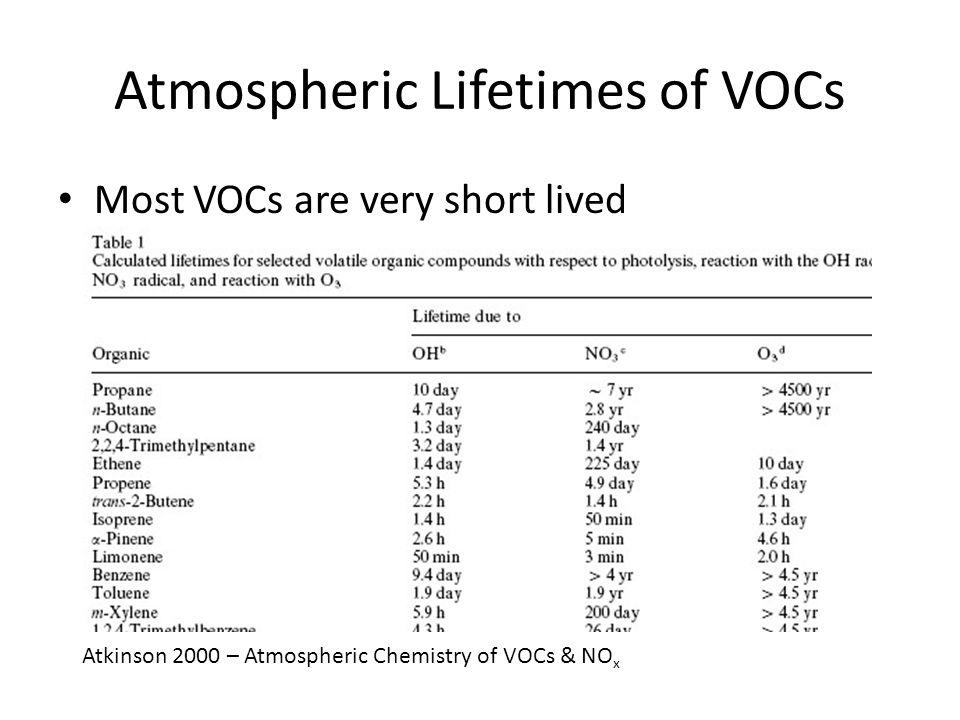 Atmospheric Lifetimes of VOCs Most VOCs are very short lived Atkinson 2000 – Atmospheric Chemistry of VOCs & NO x