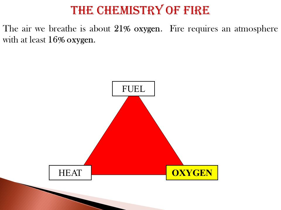 FUEL OXYGENHEAT The air we breathe is about 21% oxygen.