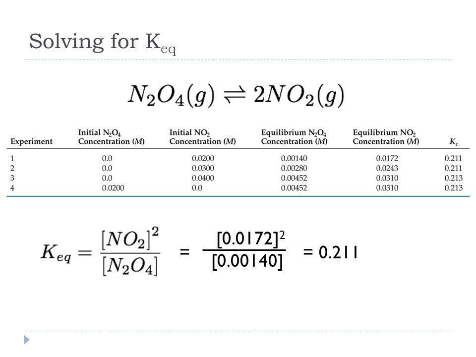 Solving for K eq = = [0.0172] 2 [ ]