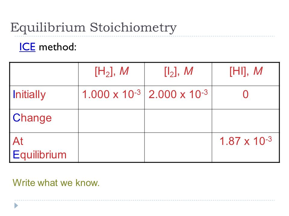 Equilibrium Stoichiometry [H 2 ], M[I 2 ], M[HI], M Initially1.000 x x Change At Equilibrium 1.87 x ICE method: Write what we know.