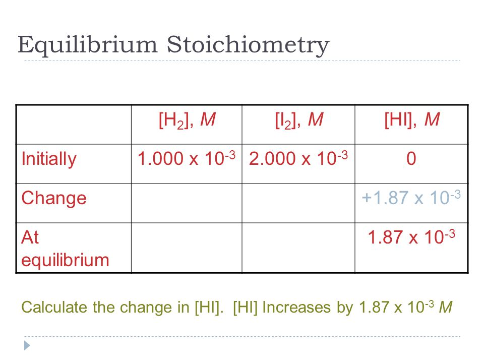 Equilibrium Stoichiometry [H 2 ], M[I 2 ], M[HI], M Initially1.000 x x Change+1.87 x At equilibrium 1.87 x Calculate the change in [HI].