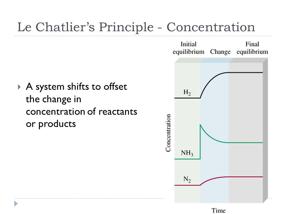 Le Chatlier's Principle - Concentration  A system shifts to offset the change in concentration of reactants or products