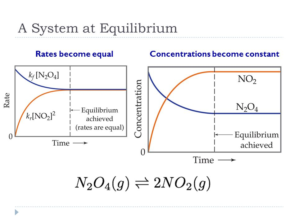 A System at Equilibrium Rates become equalConcentrations become constant