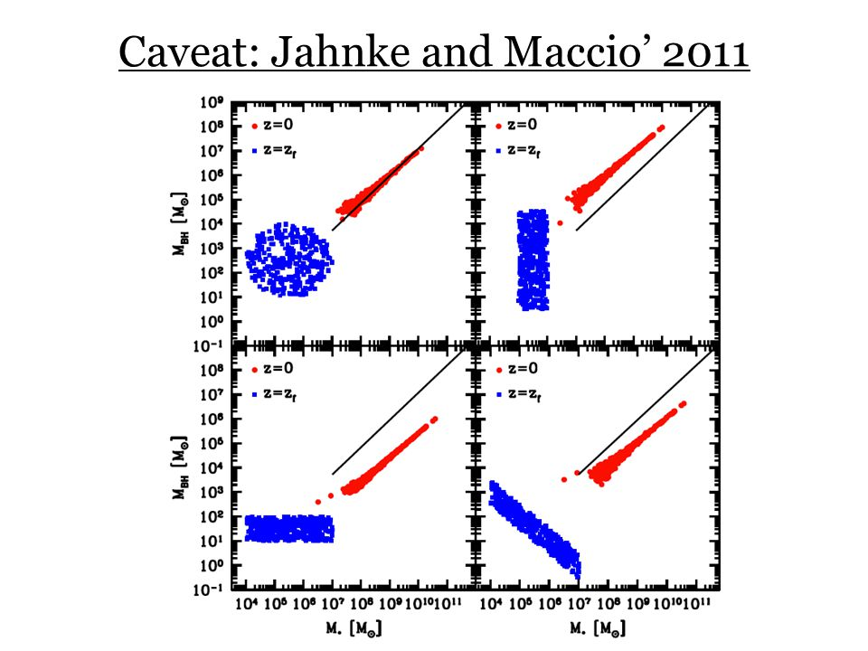 Caveat: Jahnke and Maccio' 2011