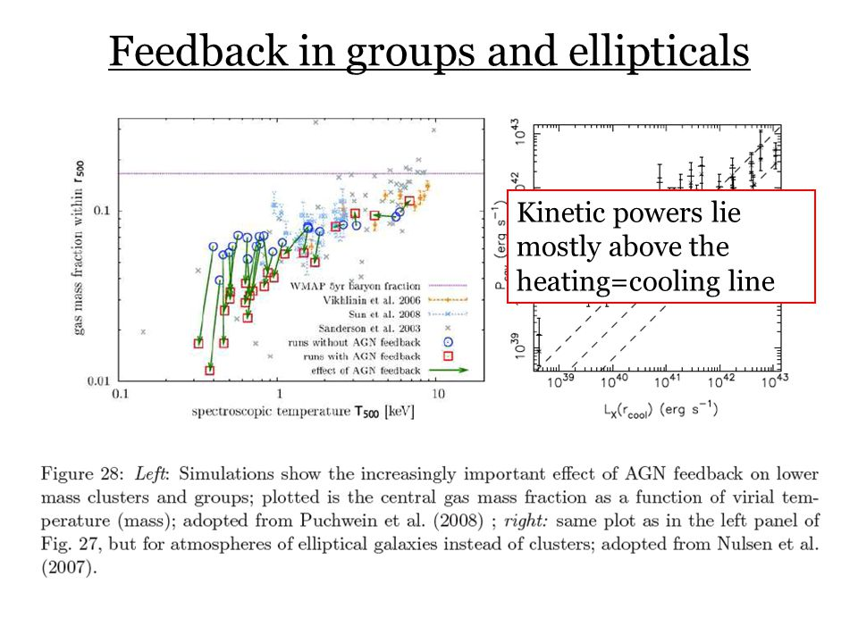 Feedback in groups and ellipticals Kinetic powers lie mostly above the heating=cooling line