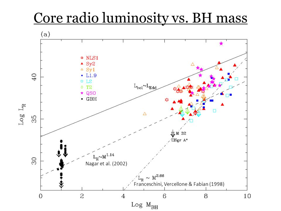 Core radio luminosity vs. BH mass Franceschini, Vercellone & Fabian (1998) Nagar et al. (2002)