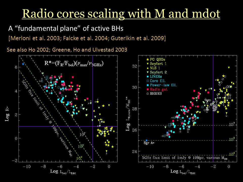 Radio cores scaling with M and mdot A fundamental plane of active BHs [Merloni et al.