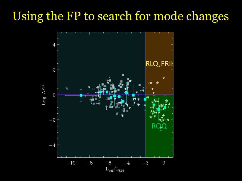 Using the FP to search for mode changes RLQ,FRII RQQ