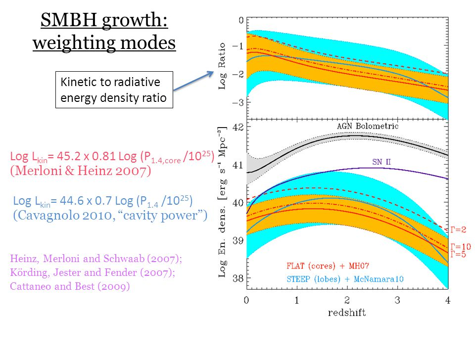 SMBH growth: weighting modes Heinz, Merloni and Schwaab (2007); Körding, Jester and Fender (2007); Cattaneo and Best (2009) Log L kin = 44.6 x 0.7 Log (P 1.4 /10 25 ) (Cavagnolo 2010, cavity power ) Log L kin = 45.2 x 0.81 Log (P 1.4,core /10 25 ) (Merloni & Heinz 2007) Kinetic to radiative energy density ratio