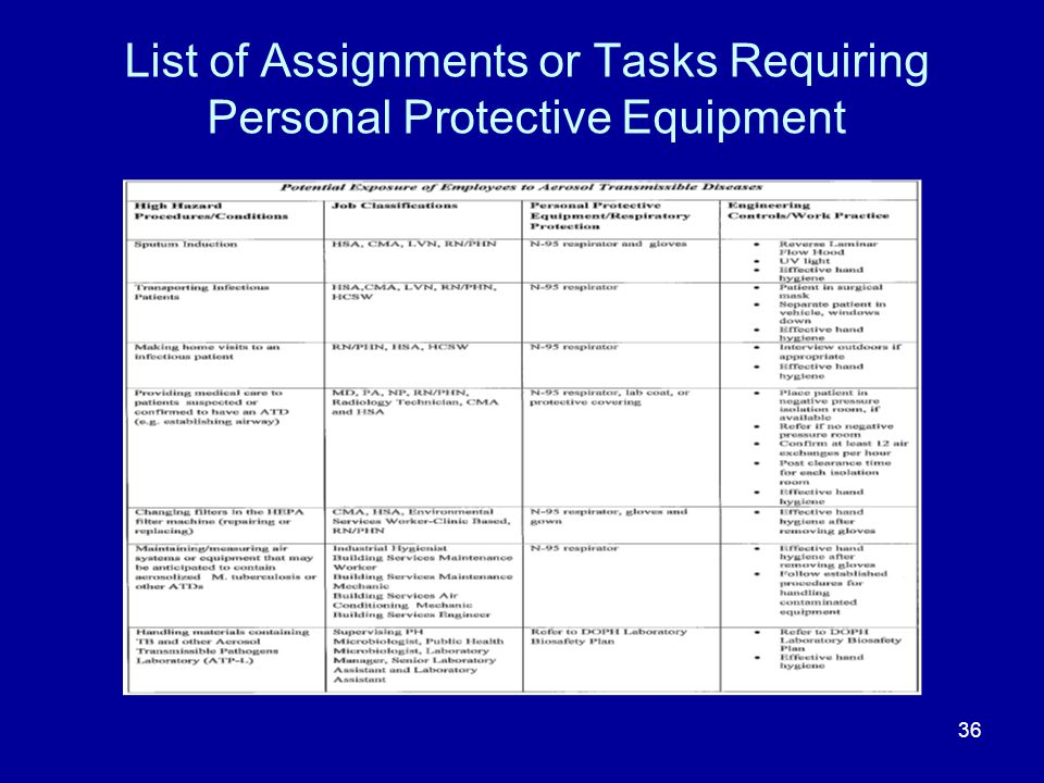 List of Assignments or Tasks Requiring Personal Protective Equipment 36