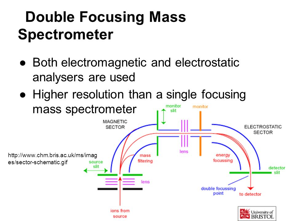 Double Focusing Mass Spectrometer ●Both electromagnetic and electrostatic analysers are used ●Higher resolution than a single focusing mass spectromet