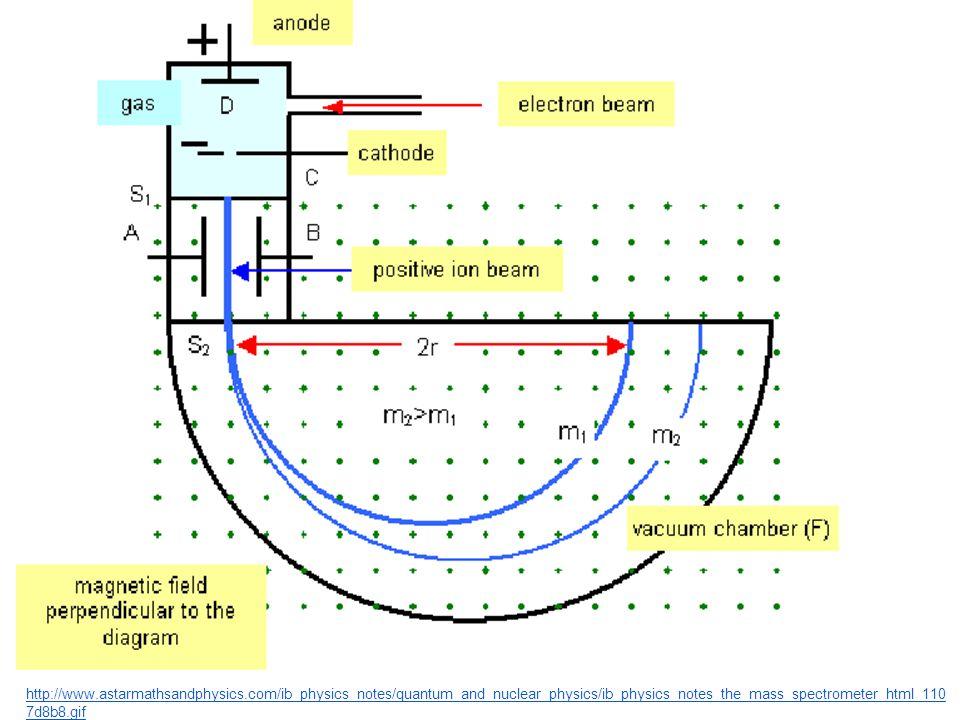 http://www.astarmathsandphysics.com/ib_physics_notes/quantum_and_nuclear_physics/ib_physics_notes_the_mass_spectrometer_html_110 7d8b8.gif