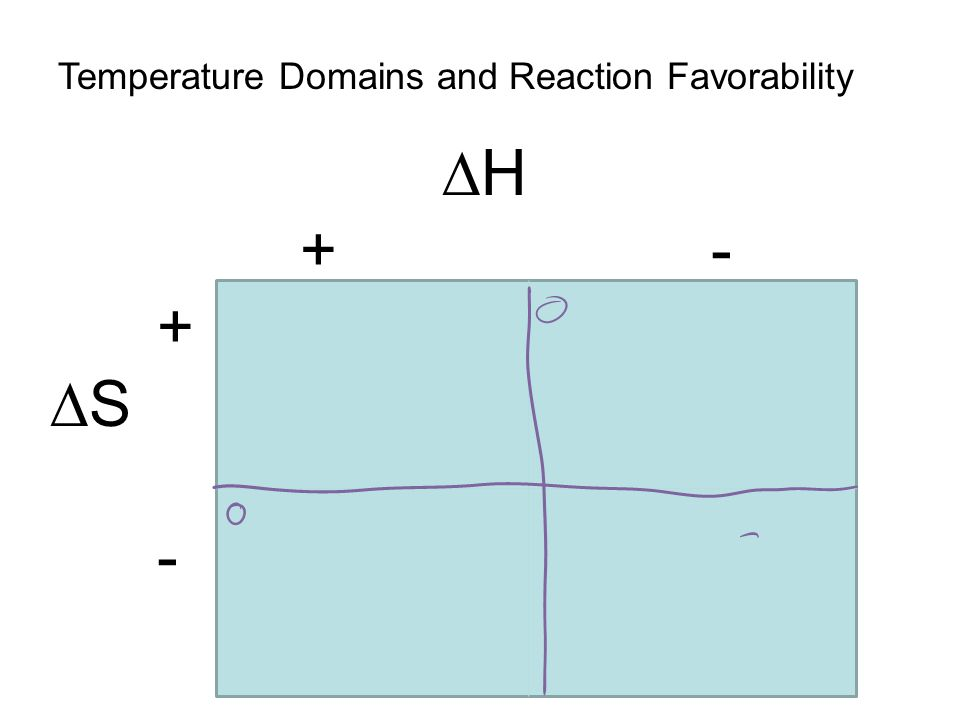 Temperature Domains and Reaction Favorability  H + - +  S -