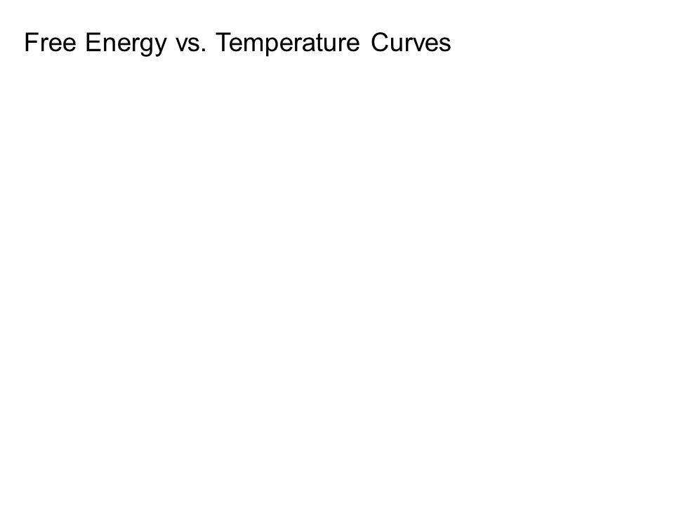 Free Energy vs. Temperature Curves