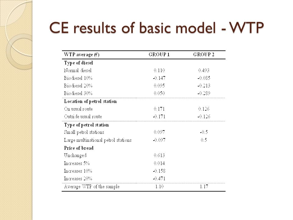 CE results of basic model - WTP