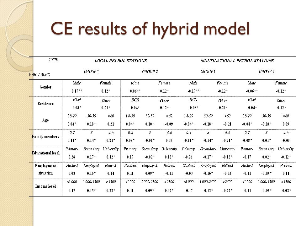 CE results of hybrid model