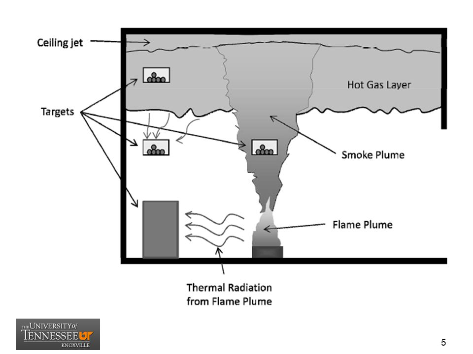 1.4 Fire Modeling Theory (Con't) The plume will entrain air as it rises, causing the smoke to cool and become diluted; as a result, the quantity of smoke being transported will increase with increasing elevation.