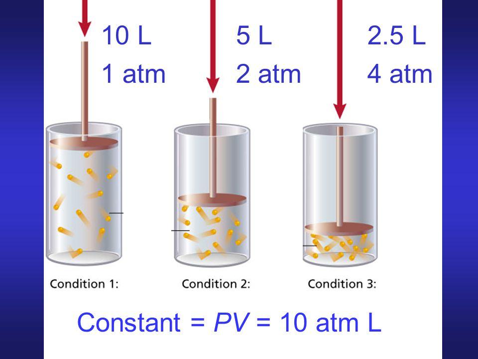 10 L 1 atm 5 L 2 atm 2.5 L 4 atm Constant = PV = 10 atm L
