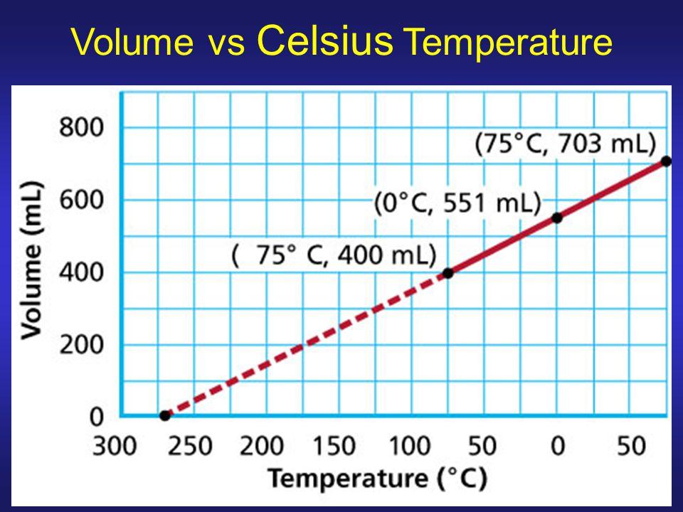 Volume vs Celsius Temperature