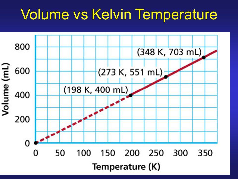 Volume vs Kelvin Temperature