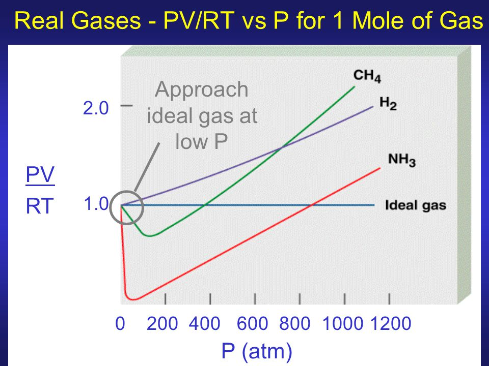 Real Gases - PV/RT vs P for 1 Mole of Gas P (atm) 0 200 400 600 800 1000 1200 2.0 1.0 PV RT Approach ideal gas at low P
