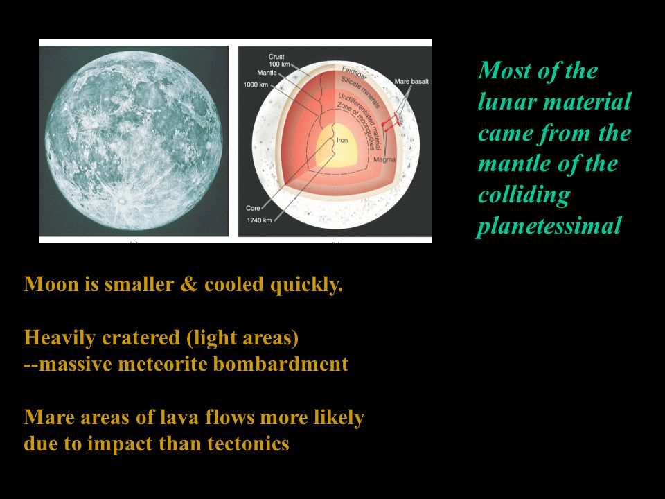 Most of the lunar material came from the mantle of the colliding planetessimal Moon is smaller & cooled quickly.