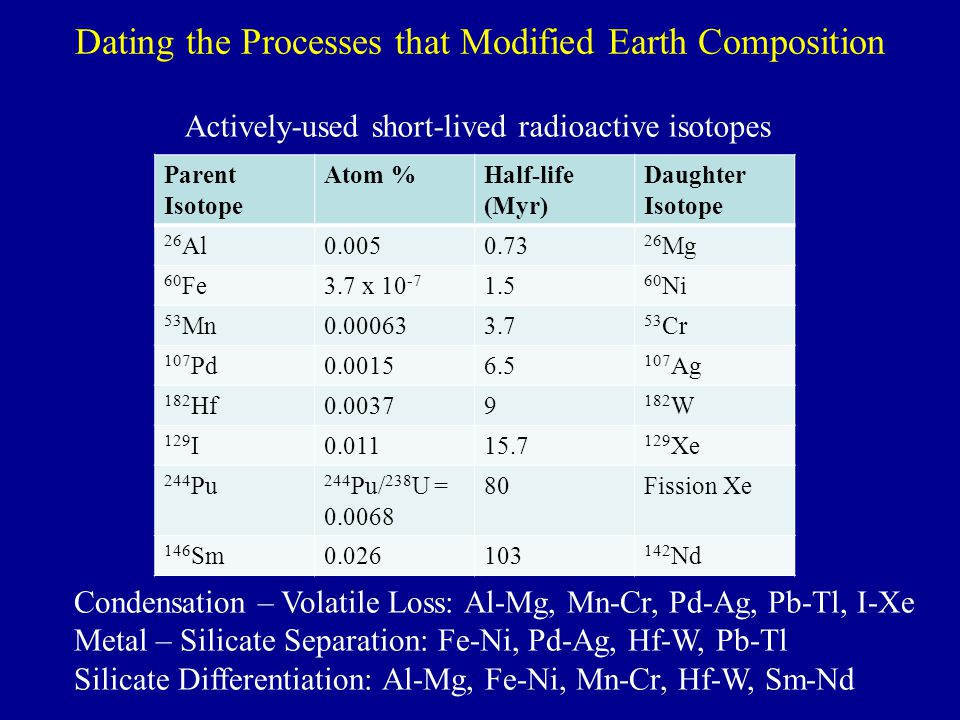 Dating the Processes that Modified Earth Composition Condensation – Volatile Loss: Al-Mg, Mn-Cr, Pd-Ag, Pb-Tl, I-Xe Metal – Silicate Separation: Fe-Ni