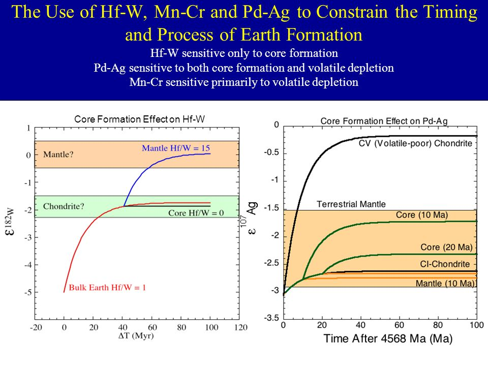 The Use of Hf-W, Mn-Cr and Pd-Ag to Constrain the Timing and Process of Earth Formation Hf-W sensitive only to core formation Pd-Ag sensitive to both
