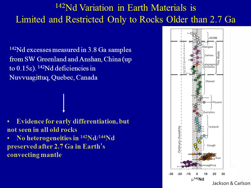 142 Nd Variation in Earth Materials is Limited and Restricted Only to Rocks Older than 2.7 Ga 142 Nd excesses measured in 3.8 Ga samples from SW Green