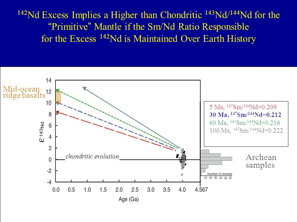 """142 Nd Excess Implies a Higher than Chondritic 143 Nd/ 144 Nd for the """"Primitive"""" Mantle if the Sm/Nd Ratio Responsible for the Excess 142 Nd is Maint"""