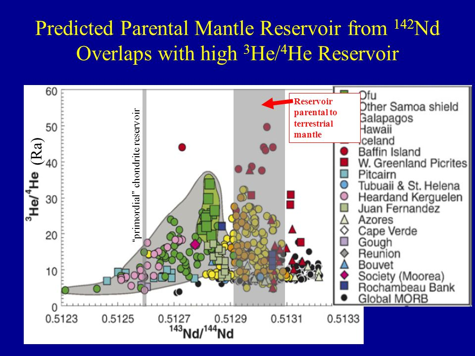 """primordial"" chondrite reservoir Reservoir parental to terrestrial mantle Predicted Parental Mantle Reservoir from 142 Nd Overlaps with high 3 He/ 4 H"