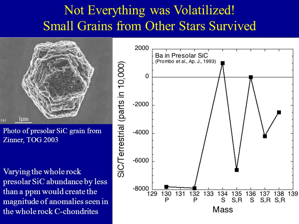 Not Everything was Volatilized! Small Grains from Other Stars Survived Photo of presolar SiC grain from Zinner, TOG 2003 Varying the whole rock presol