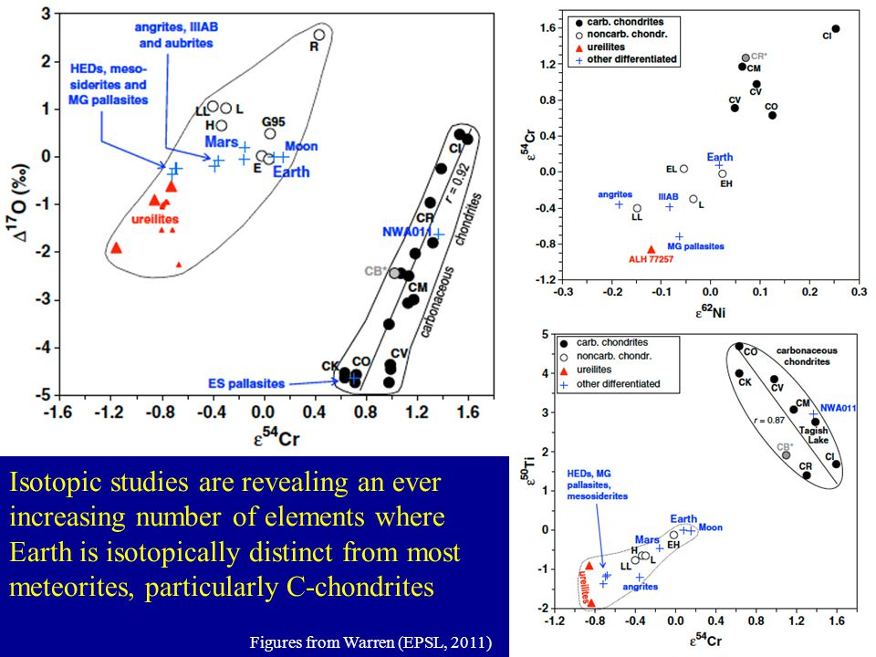 Isotopic studies are revealing an ever increasing number of elements where Earth is isotopically distinct from most meteorites, particularly C-chondri