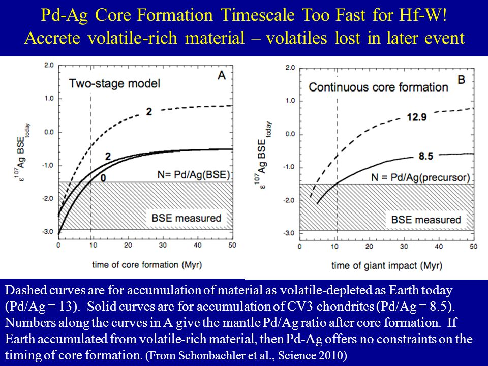 Pd-Ag Core Formation Timescale Too Fast for Hf-W! Accrete volatile-rich material – volatiles lost in later event Dashed curves are for accumulation of