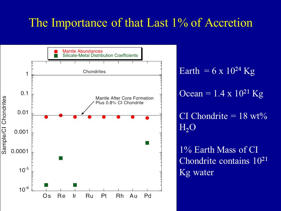 The Importance of that Last 1% of Accretion Earth = 6 x 10 24 Kg Ocean = 1.4 x 10 21 Kg CI Chondrite = 18 wt% H 2 O 1% Earth Mass of CI Chondrite cont