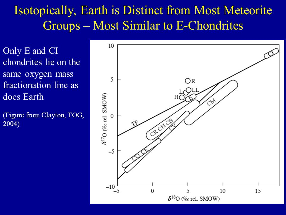 142 Nd Excess Implies a Higher than Chondritic 143 Nd/ 144 Nd for the Primitive Mantle if the Sm/Nd Ratio Responsible for the Excess 142 Nd is Maintained Over Earth History 5 Ma, 147 Sm/ 144 Nd=0.209 30 Ma, 147 Sm/ 144 Nd=0.212 60 Ma, 147 Sm/ 144 Nd=0.216 100 Ma, 147 Sm/ 144 Nd=0.222 chondritic evolution Mid-ocean ridge basalts Archean samples