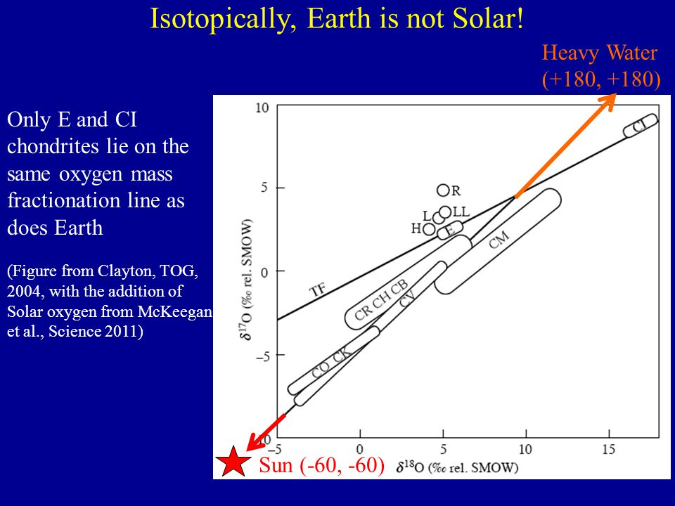 Isotopically, Earth is not Solar! Only E and CI chondrites lie on the same oxygen mass fractionation line as does Earth (Figure from Clayton, TOG, 200