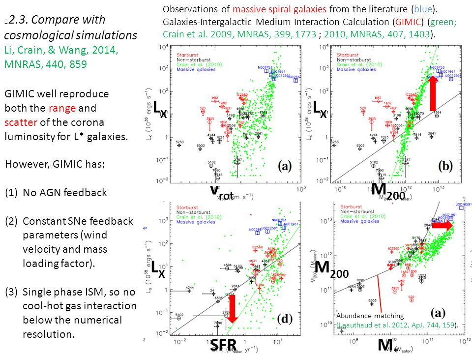 LXLX LXLX v rot M 200 LXLX SFR M*M* Abundance matching (Leauthaud et al. 2012, ApJ, 744, 159). 2.3. Compare with cosmological simulations Li, Crain, &