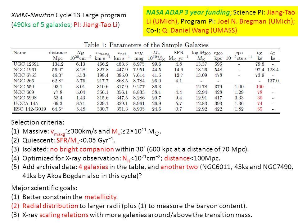 XMM-Newton Cycle 13 Large program (490ks of 5 galaxies; PI: Jiang-Tao Li) Selection criteria: (1)Massive: v maxg ≳ 300km/s and M ∗ ≳ 2×10 11 M ⊙. (2)Q