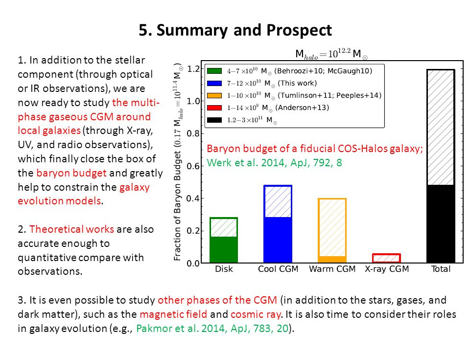 5. Summary and Prospect Baryon budget of a fiducial COS-Halos galaxy; Werk et al.