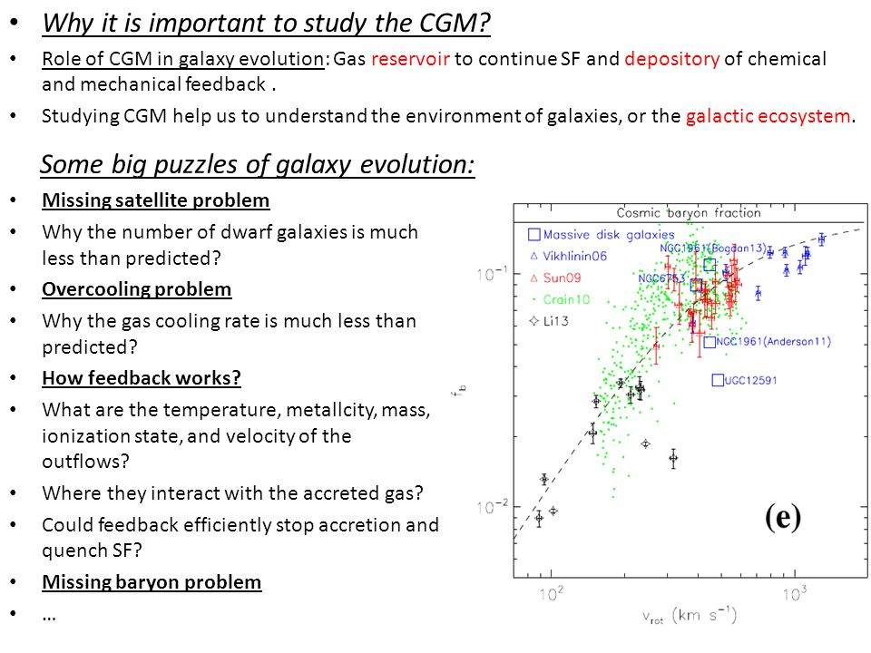 Why it is difficult to study the CGM.